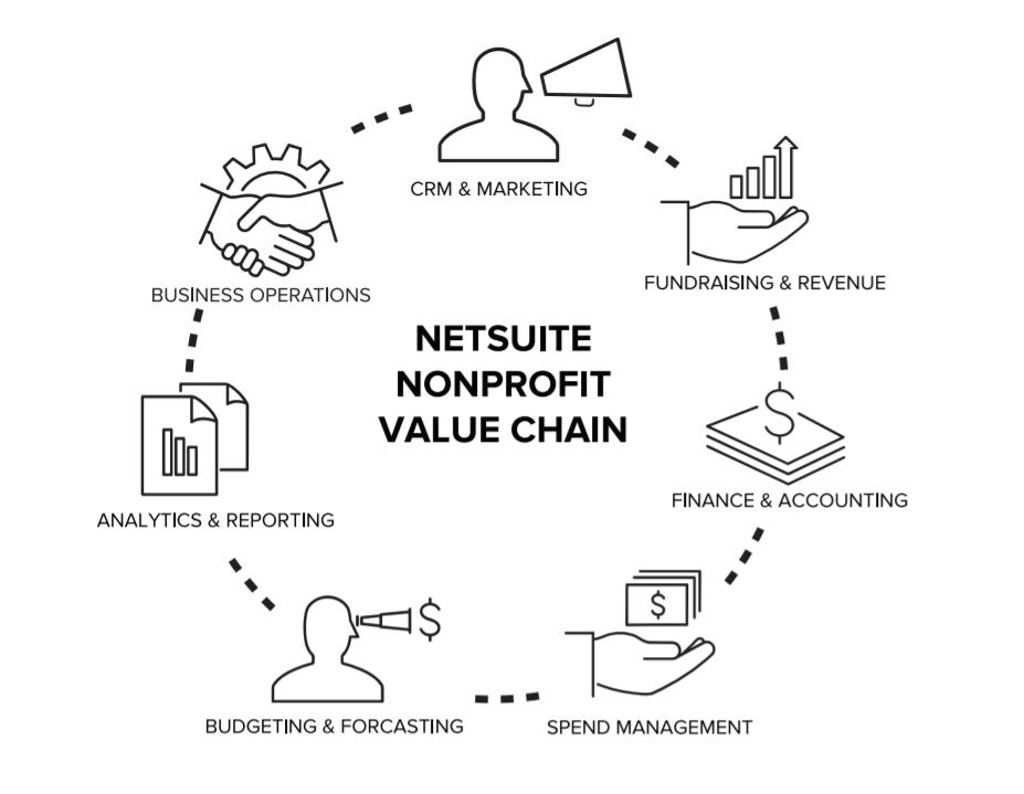 NetSuite Nonprofit Value Chain