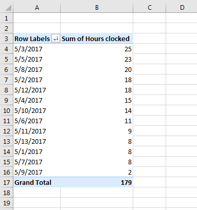 Screenshot: Sum of Hours clocked by descending order