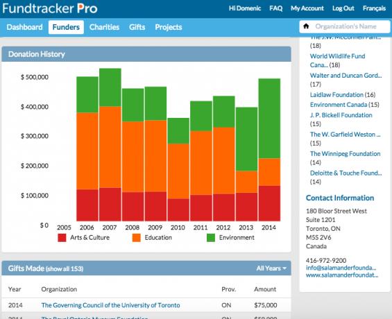 Ajah Fundtracker Funder Profile