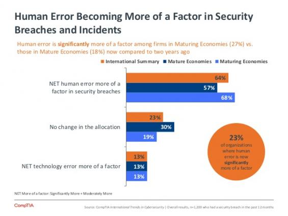 Human Error Factor - CompTIA International Trends in Cybersecurity