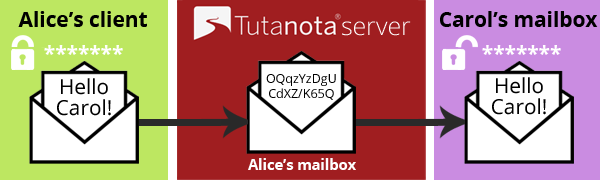 Sending encrypted emails to external users