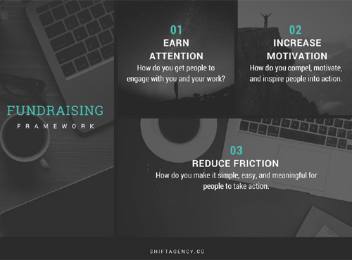 shift agency's digital fundraising framework