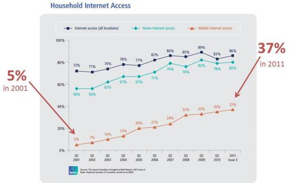 Trend in household internet access from 2001 to 2011
