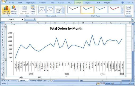 Line chart of orders by month