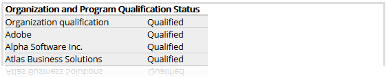 Example of an organization's qualification status